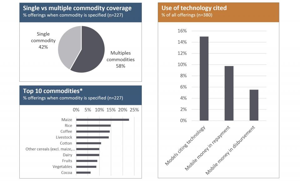 Graphs of smallholder financial solutions identified by commodity and use of technology