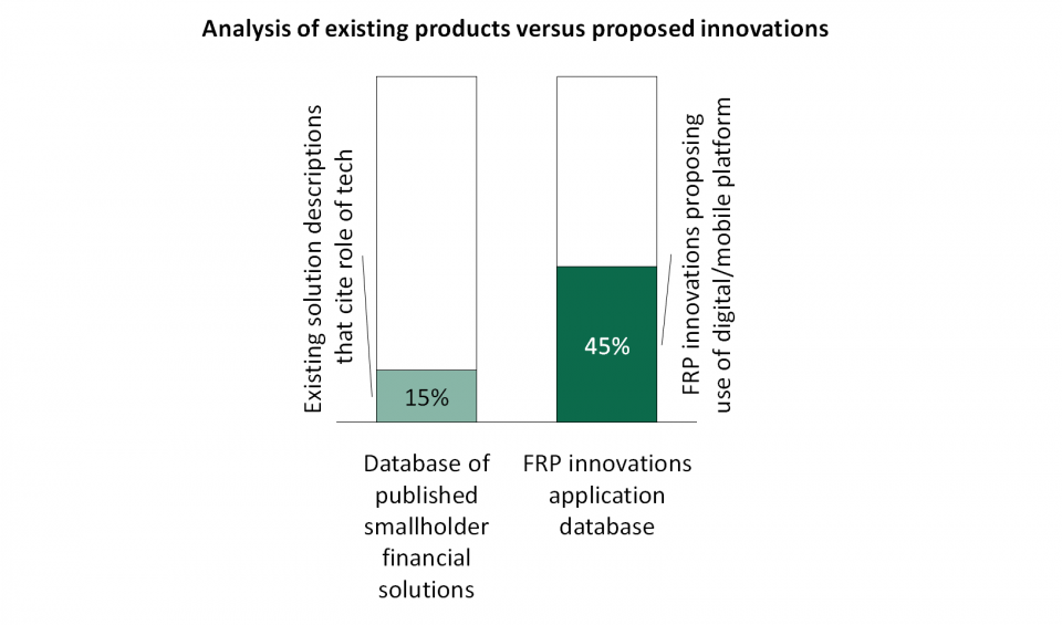 Use of technology in FRP innovations vs. existing products