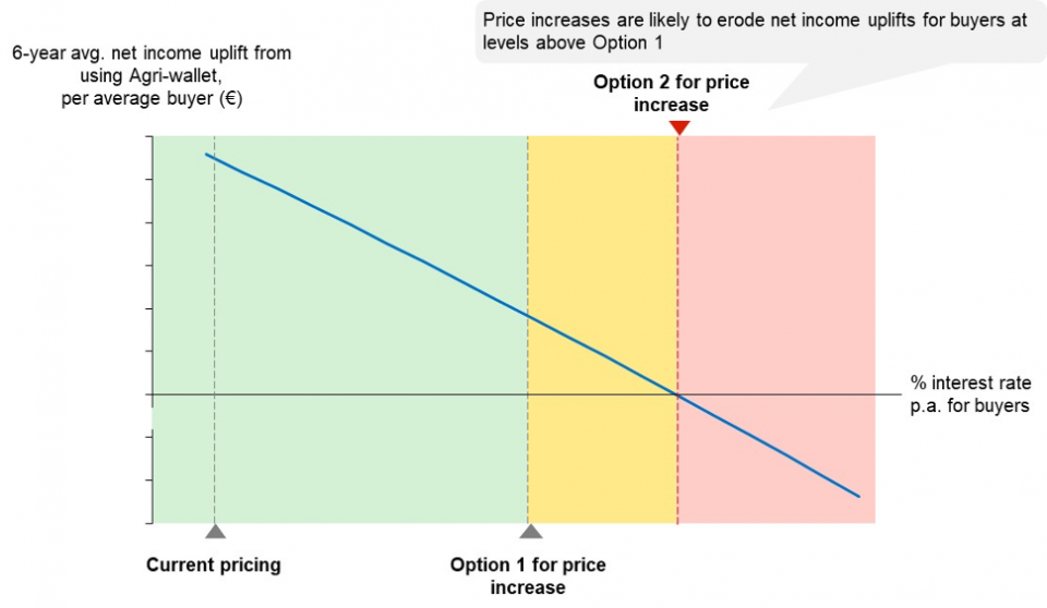 Figure 4: Expected net income uplift for the average buyer at different price points