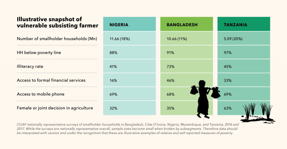 Illustrative snapshot of vulnerable subsisting farmer