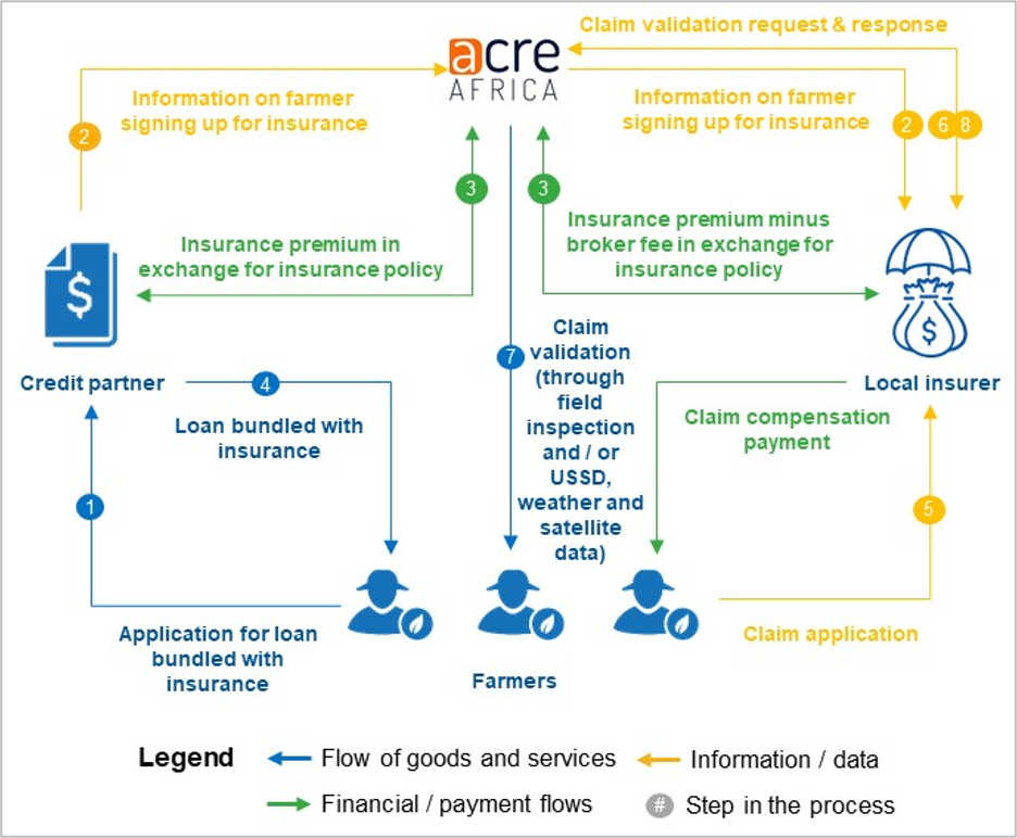 Figure 1: Process flow for ACRE Africa credit-bundled insurance