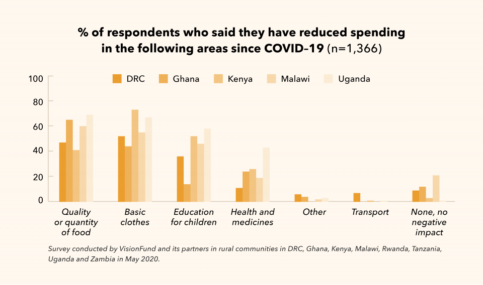 Percent of respondents who said they have reduced spending in the following areas sine COVID-19