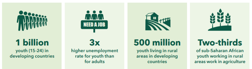 The global youth challenge in four figures: 1 billion, 3x, 500 million, two-thirds