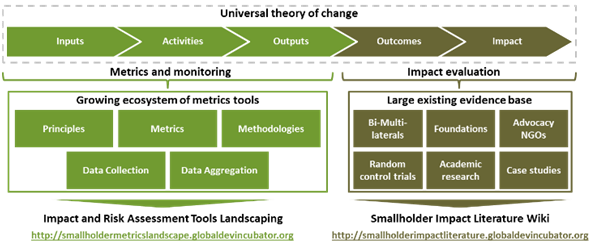 Universal theory of change